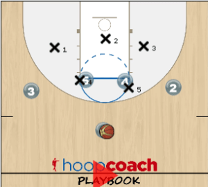 Dual Post Zone Offense