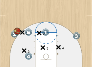 Zone Double Ball Screen Play