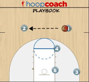 1-2-2 Zone Offense Diagrams