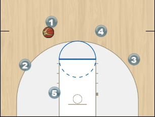 Backdoor and Dribble Hand-off play