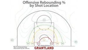 Offensive Rebound Rebound Percentage