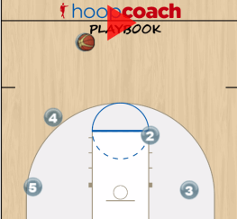 Screen the Ball Screener
