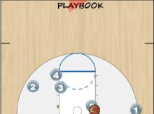 Duke Baseline Play Animation
