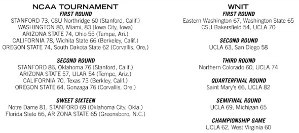 2014-15 Pac-12 Postseason Results