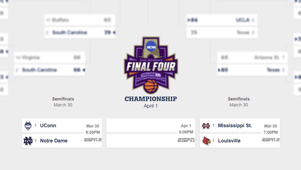 Final Four matchups set; No. 1 seeds ready to battle for the championship