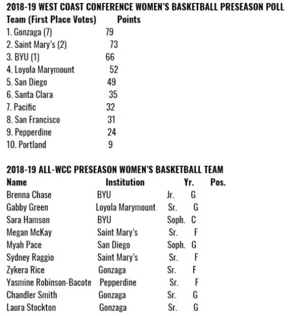 Social media recap: 2018 West Coast Conference Women's Basketball