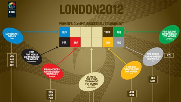 Quarterfinal round set at FIBA Olympic Qualifying Tournament for Women