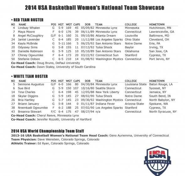 Roster for tonight's USA Basektball Showces
