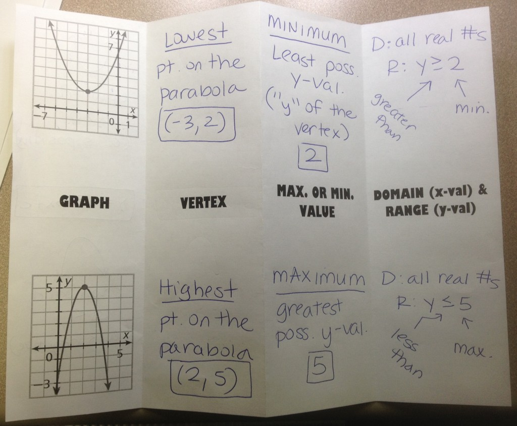 Teaching Graphing Quadratic Equations