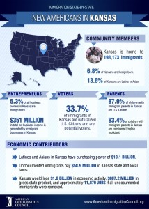 Immigrants in Kansas