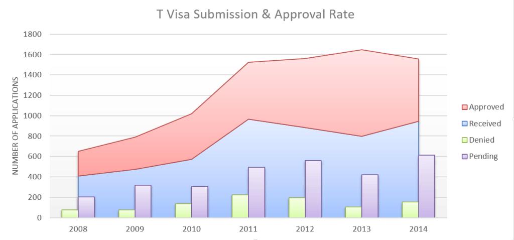 T Visa Rate