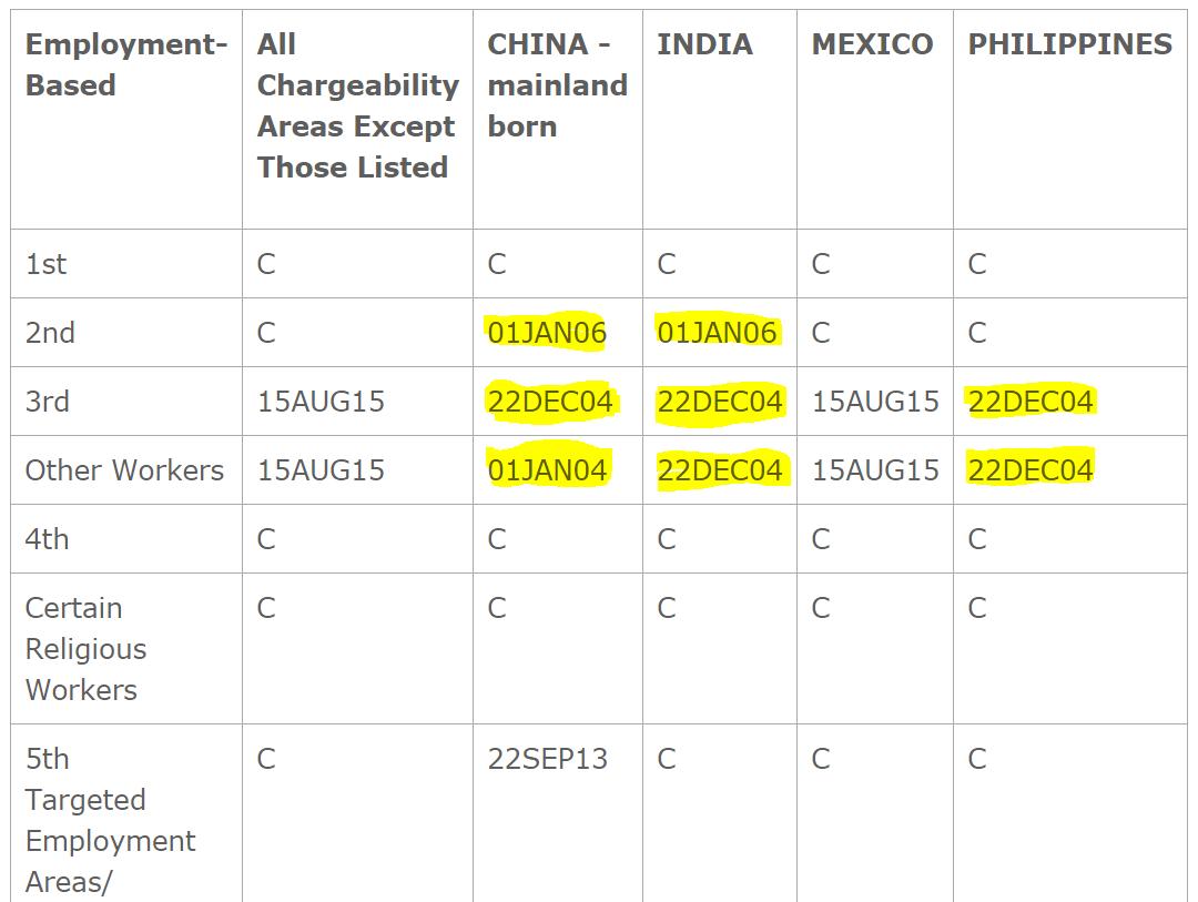 Visa bulletin current meaning