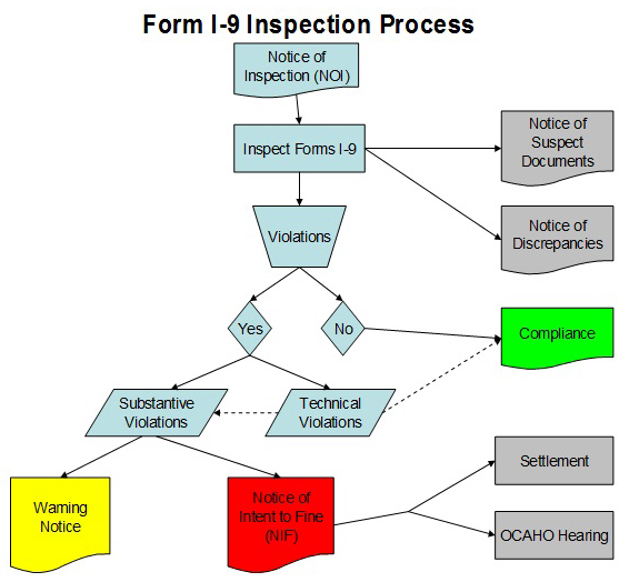 I-9 Inspection Flow Chart