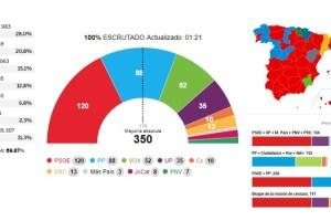 El PSOE logra una victoria insuficiente, Vox se dispara y Ciudadanos naufraga