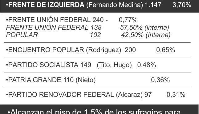 Resultados parciales de las elecciones en Marcos Paz