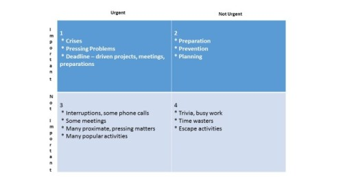Time Management Matrix by Stephen Covey