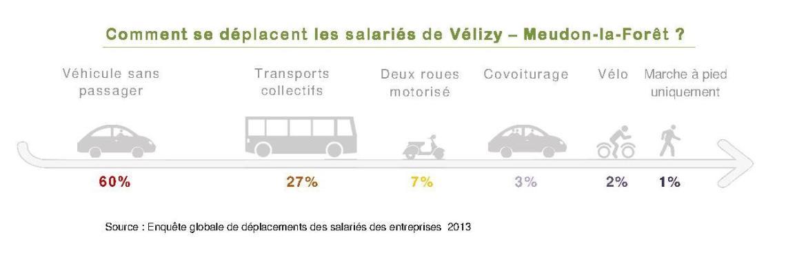Comment se déplacent les salaries de Vélizy (1) (1)