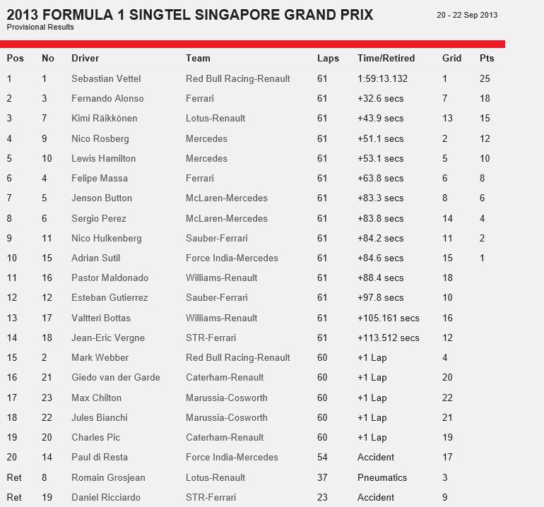 20130921-F1-Ev13-race-standing-p
