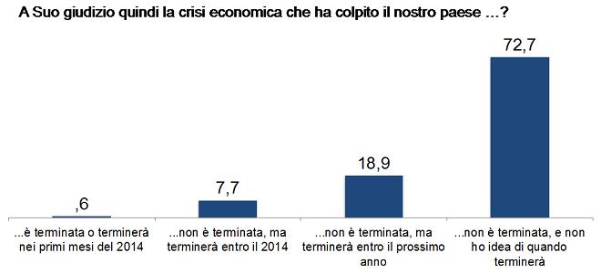 20140319-ricerca-crisi-660x300