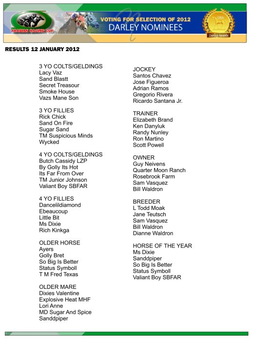 DARLEY_NOMINEES_VOTING_RESULTS_2012