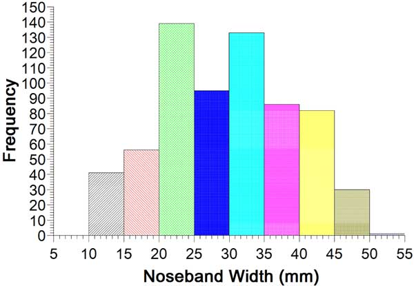The distribution of noseband widths as found in the study.