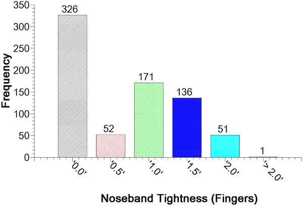 The distribution of noseband tightness measurements found among the 750 horses competing in the disciplines of dressage, eventing and performance hunter.