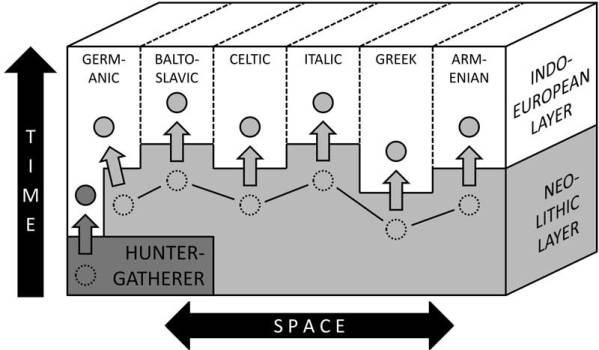 A schematic impression of how the different Indo-European branches may have absorbed lexical items (circles) from previously spoken languages in the linguistically complex setting of Europe from the third millennium BC.