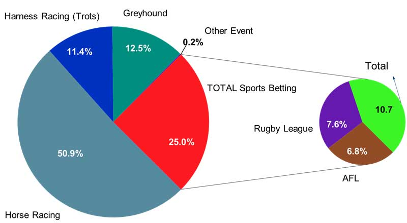 The analysis shows the dominance of race betting in the gambling market. Source: Roy Morgan Single Source Australia, January 2017 - December 2017, Base: Australians aged 18+. n=14,422