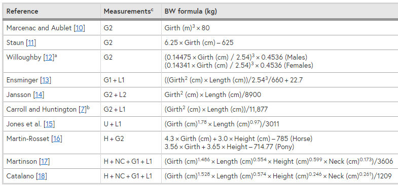 The different body measurements of horses and formulas used to estimate body weight of horses.