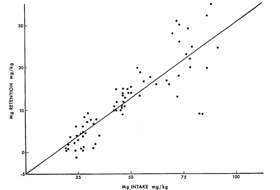 The relationship of magnesium intake to maghnesium retention in 72 balance trials.