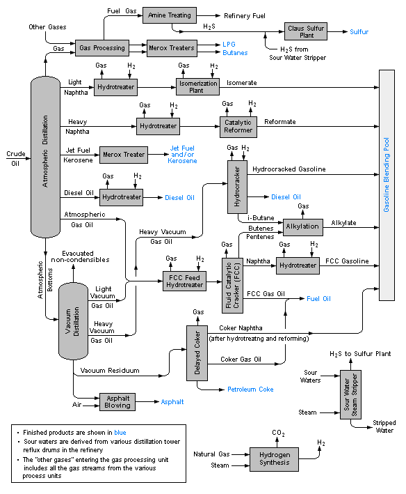 Schematic flow diagram of a typical oil refinery. Diagram: User:mbeychok