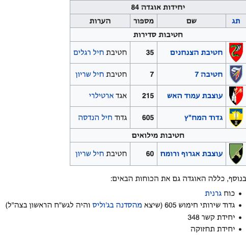 יחידות האוגדה ויקיפדיה