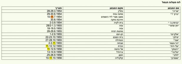 לוח פעולות תגמול http://www.sharett.org.il/