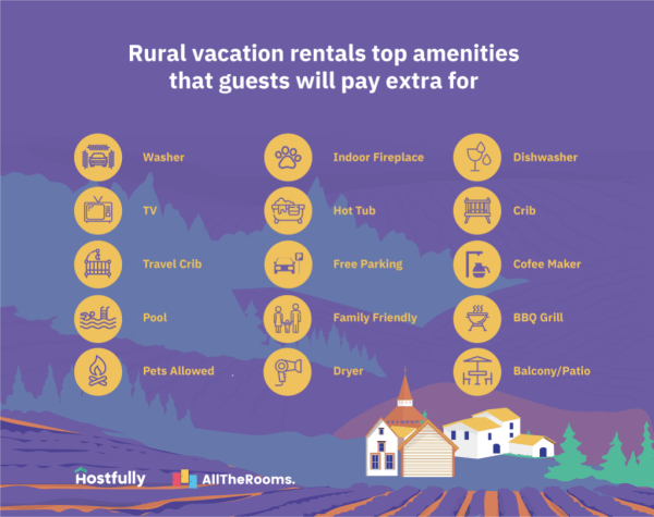 Amenities and services vacation rental guests will pay more for [2019 data] - Infographic - Rural top amenities