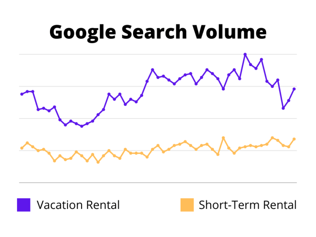 google search volume for latest vacation rental interest no signs of slowing