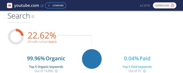 Esempio di report del sito Web da SimilarWeb