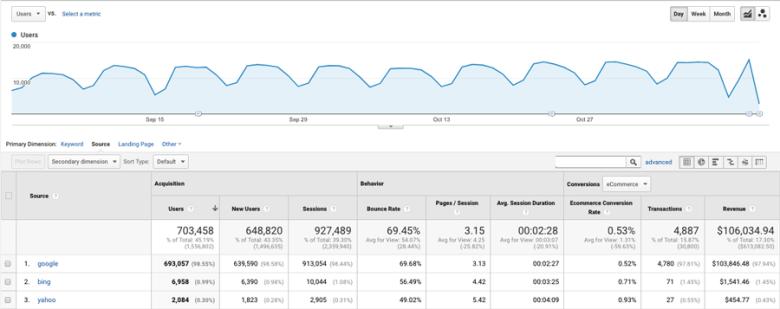 Un esempio di un report generato utilizzando Google Analytics