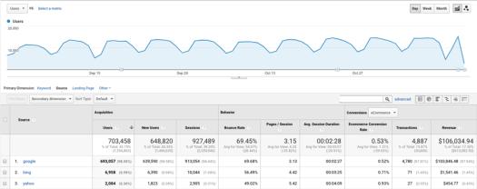 Un ejemplo de un informe generado usando Google Analytics