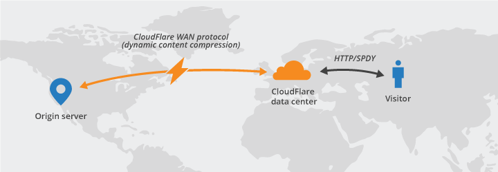CloudFlare CDN, Setting Up CDN