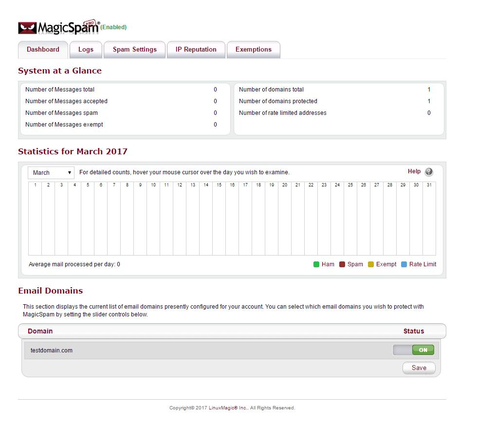 MagicSpam Dashboard
