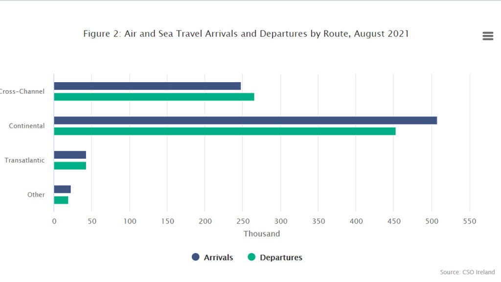 Air and Sea Travel Statistics August 2021 - Recovery in Overseas Travel Gathers Pace