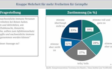 Umfrage Reisefreiheit Geimpfte