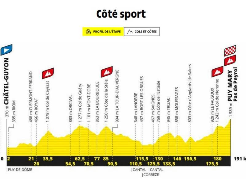 Tour de france 2020 Puy-Mary Cantal