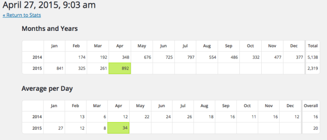 April 2015 Blog Views HotLunchTray.com