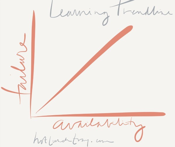 Trendline of Learning Failure Depends on Availability