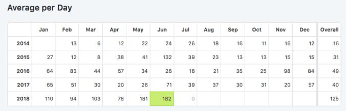 HLT average monthly visits