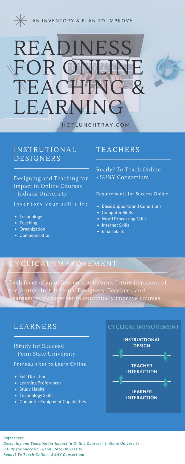 INFOGRAPHIC: Readiness for Online Teaching & Learning