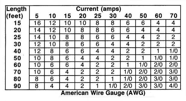 Awg wire gauge ampacity chart gallery wiring table and diagram wire gauge chart 100 amp images wiring table and diagram sample stunning wire gauge to amps greentooth