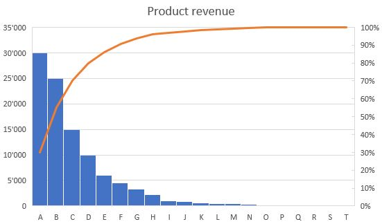 Pareto principle graph showing procuct and revenue