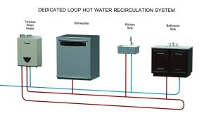 A O Smith Adds Integrated Recirculating Pump to